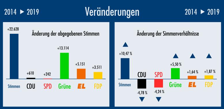 Die Eppelheimer Liste erreicht den zweithöchsten Stimmenanteil aus der höheren Wahlbeteiligung.