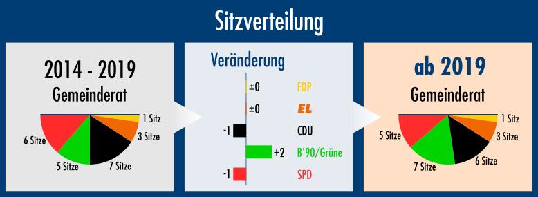 Die bisherige und die neue Sitzverteilung im Eppelheimer Gemeinderat sowie die Veränderung.