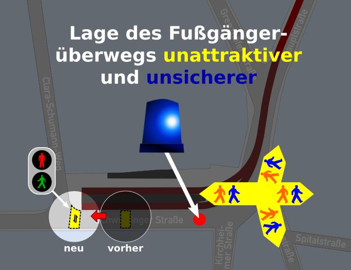 Nachteilige Verlegung des signalisierten Fußgängerüberwegs nach Westen, abseits der gegebenen Fußgängerströme