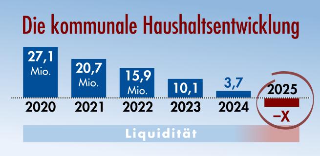 Kommunale Haushaltsentwicklung 2020 – 2025 in Eppelheim